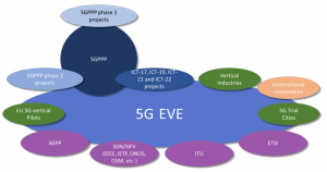 5G EVE Research Community