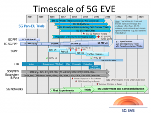 Timescale of 5G EVE