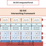 5G EVE interworking capability definition and gap analysis