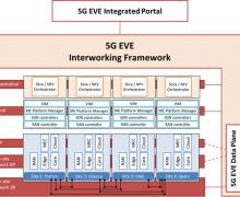5G EVE Interworking Framework overview
