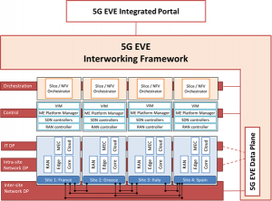 5G EVE Interworking Framework overview