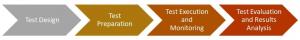 5G EVE validation process workflow
