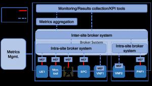 5G EVE Metrics Architecture