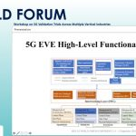 5G EVE Paper Presented in Validation Trials Workshop at 5G World Forum 2020