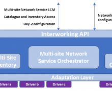 5G EVE IWL Architecture