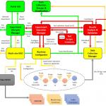 5G EVE Testing and Validation Framework Architecture